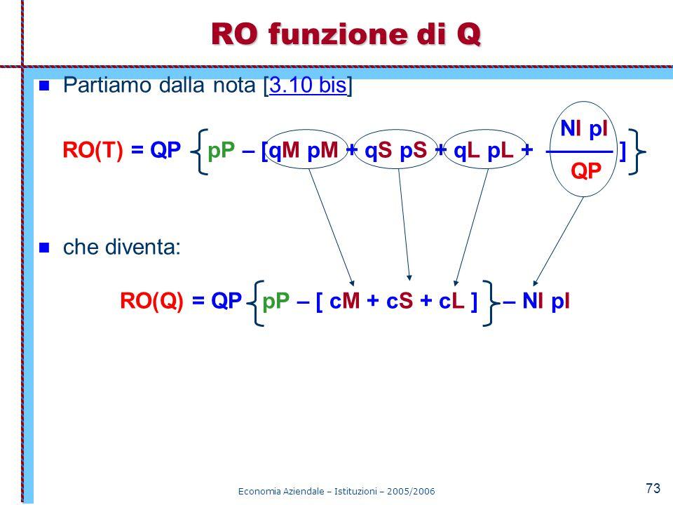 RO(Q) = QP pP – [ cM + cS + cL ] – NI pI